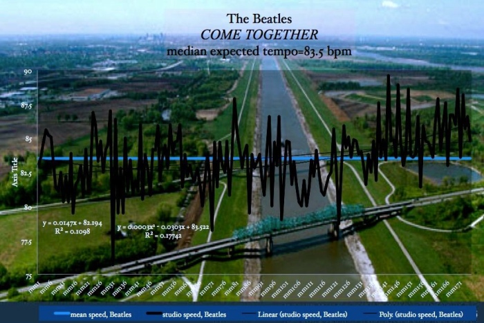 Come_Together-The_Beatles-Matherton-median-expected-tempo-Probability-chart