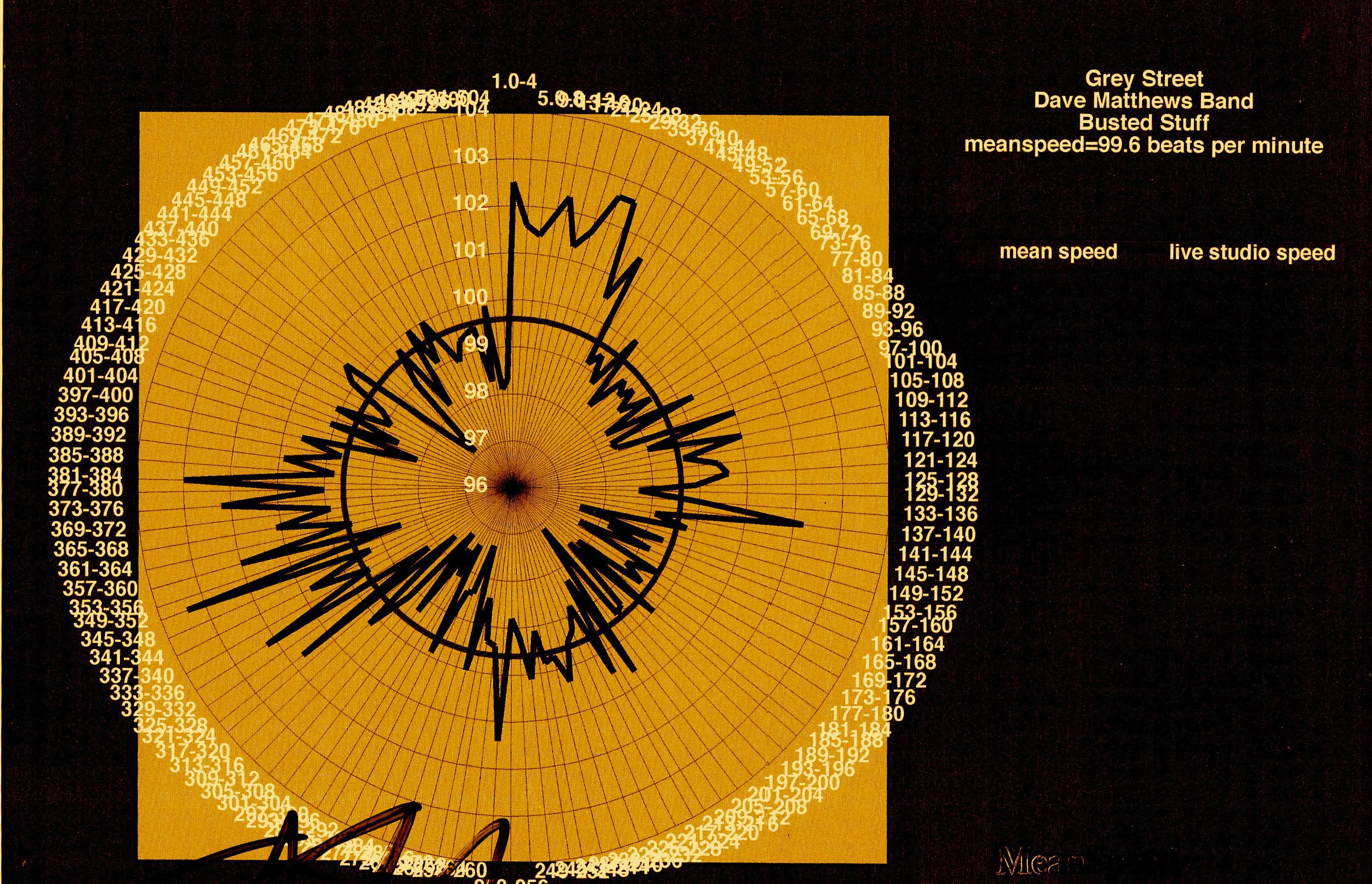 Grey-Street-Dave-Matthews-Band-modern-tempo-map
