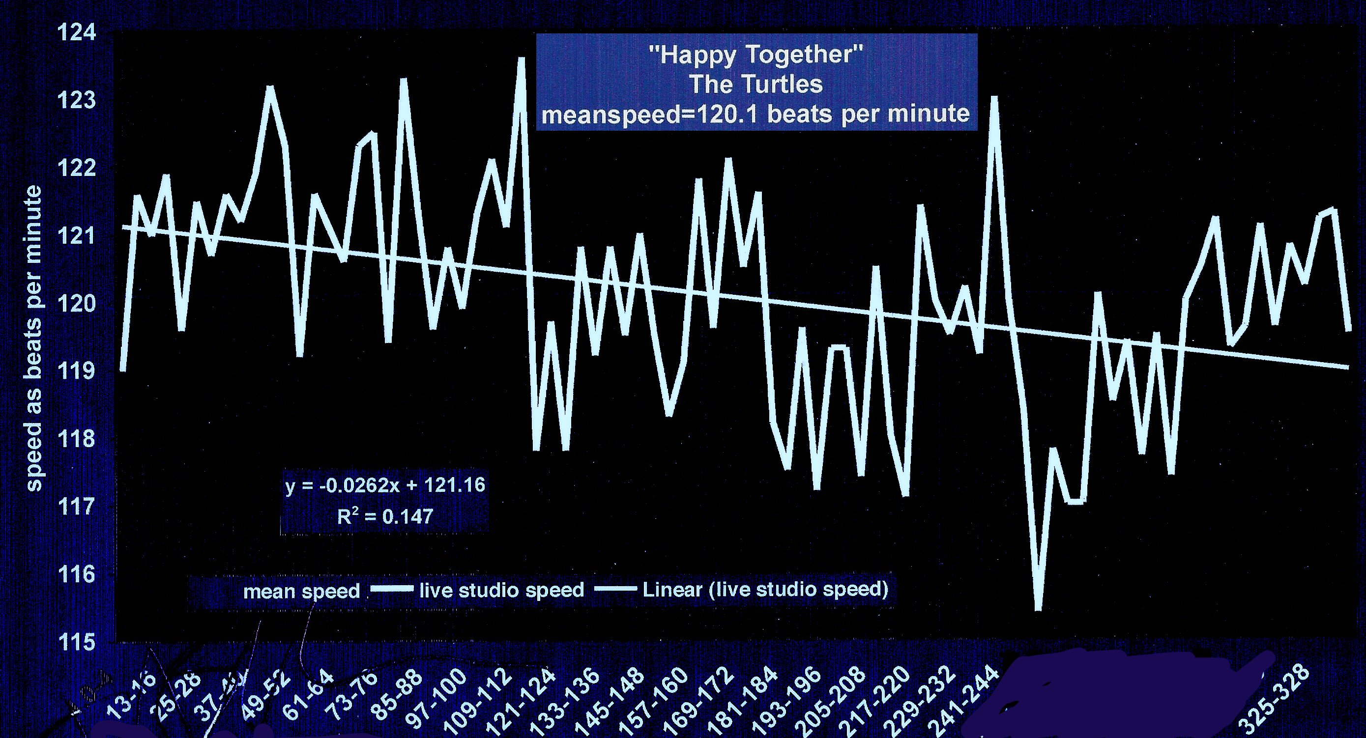 Happy-Together-The-Turtles-modern-tempo-map